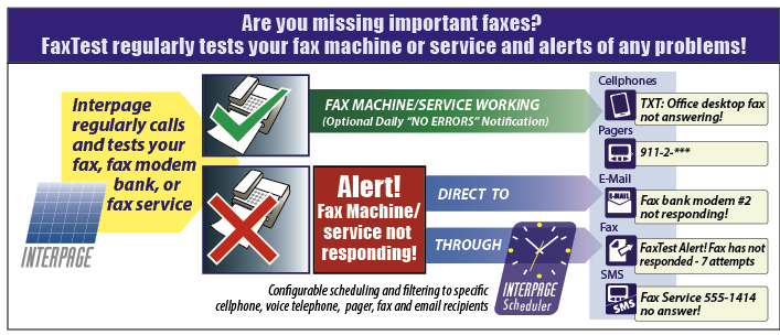 Are your/your company's incomingand outgoing fax lines working? Chart of Interpage's FAXTest service, which monitors and tests fax machines, equipment, servers, services, modems and modem banks to ensure that they are operational, and which sends out alerts to notify staff and other responders when a failure or fault is detected. The chart depicts an operating fax machine/server and the optional