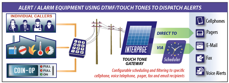 Interpage TAP and Touch Tone/DTMF to Phone/SMS, E-Mail and