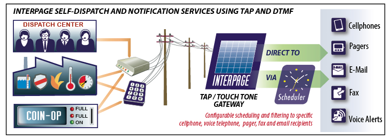 Chart of Interpage TAP to SMS and TAP to EMail, Self-Dispatch TAP/IXO, and Touch-Tone to EMail and SMS (only) gateways, which may be used as a replacement TAP/modem access number for Verizon, ATT, Sprint, T-Mobile , Rogers/Cantel and other wireless carriers which have discontinued dial-up TAP/IXO modem access and/or Paging to Cellphone via Touch Tone, and as a backup for alerting first-responders and on-call staff when an internet connection is down and thus may be used as a backup system to alert the appropriate staff.