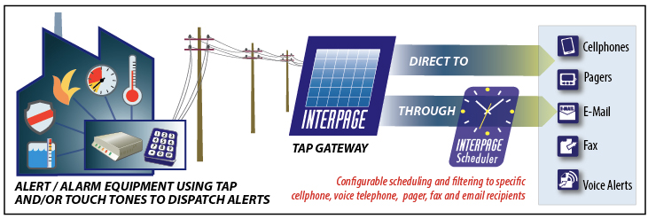 Chart of the Interpage Alarm and Coin-Op integration service. The chart depicts one or more coin-operated, automated, alarm, fire, and emergency notification and other devices connecting to the Interpage Alarm Messaging Service and sending alerts via a number of methods, including via TAP/IXO and Touch Tone/DTMF, and Interpage taking those messages and sending them to a variety of destinations which the alarm/alerts can not normally connect to, such as Internet sites, cellular/smartphones, e-mail, fax, verbal/voice notification (with receipt confirmation) to landline (and cellular phones), and other end devices such as alpha and numeric pagers.