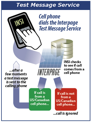 Interpage Free Test Fax Service/Web-to-Fax Demonstration